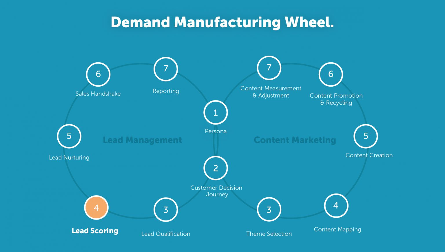 Demand Manufacturing Wheel