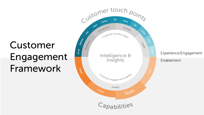 Customer Engagement Framework