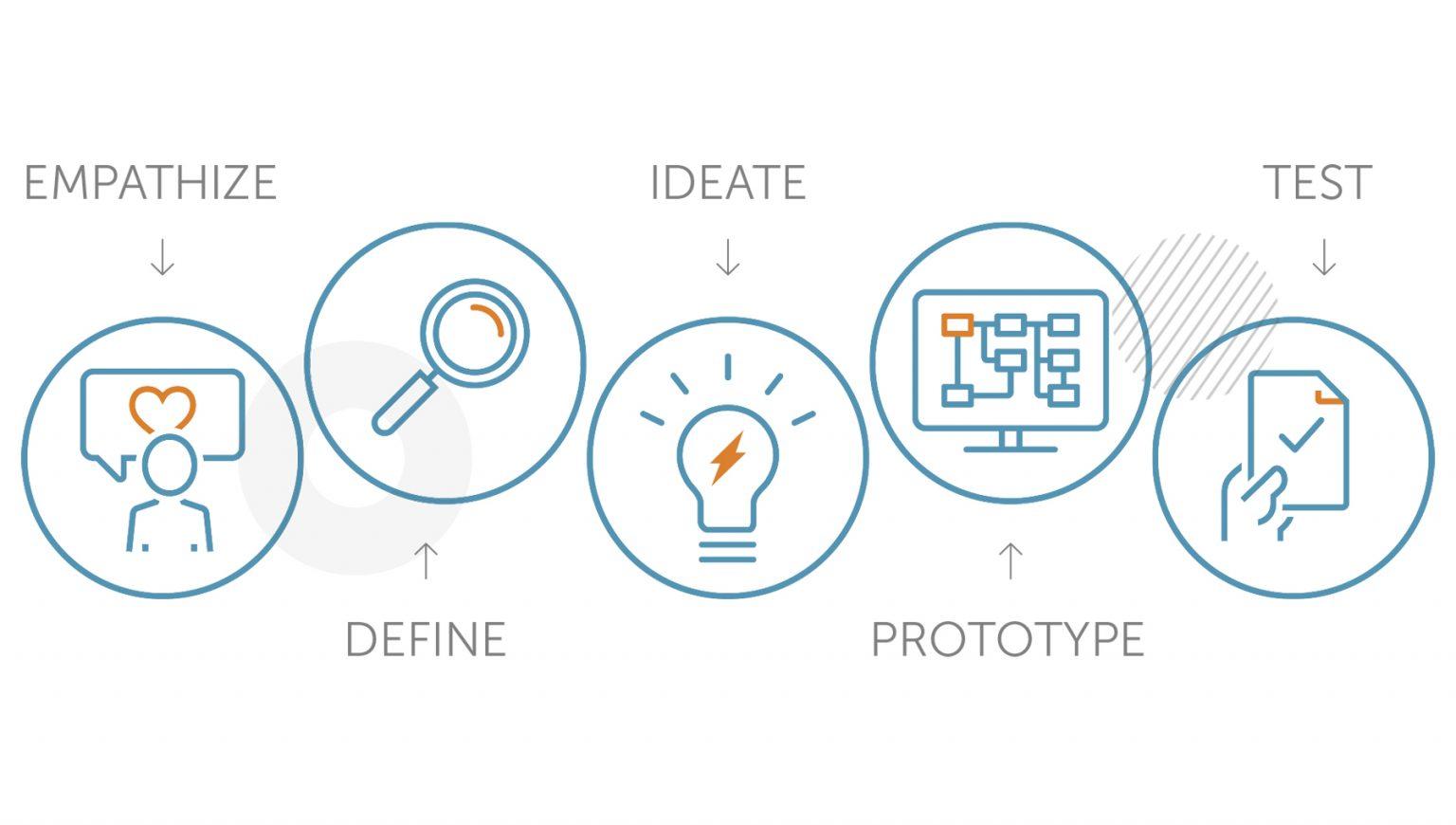 Use a framework to help shape your ideas